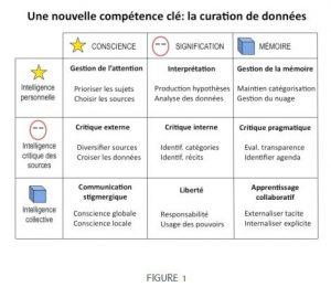 Curation collaborative des données