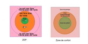 ZDP et zone de Confort