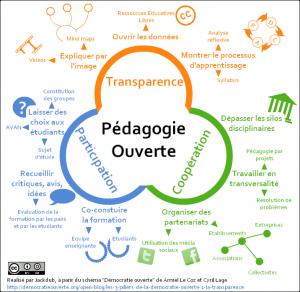La pédagogie ouverte