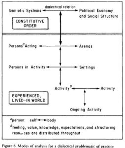 Figure 6 Modes of analysis for a dialeclical problematic of practice